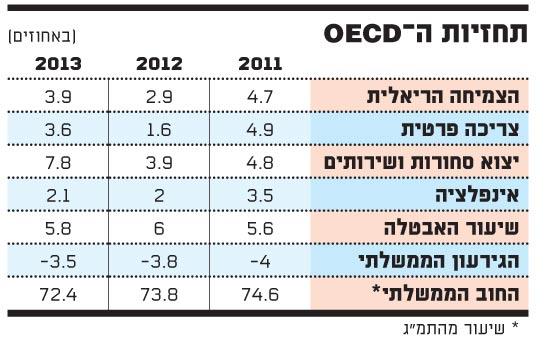 תחזיות ה-OECD